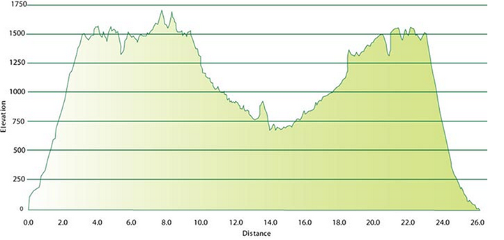 ecomarathon elevationchart